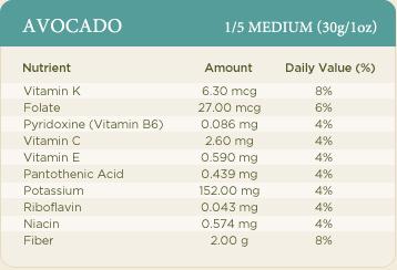 avocado nutritional information